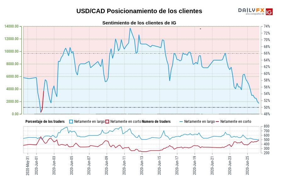 Sentimiento (USD/CAD): Los traders operan en corto en USD/CAD por primera vez desde jun. 01, 2020 cuando la cotización se ubicaba en 1,36.