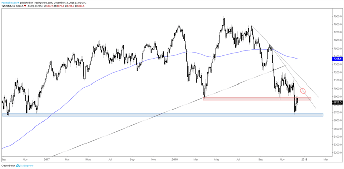 FTSE daily chart, traing between support and resistance