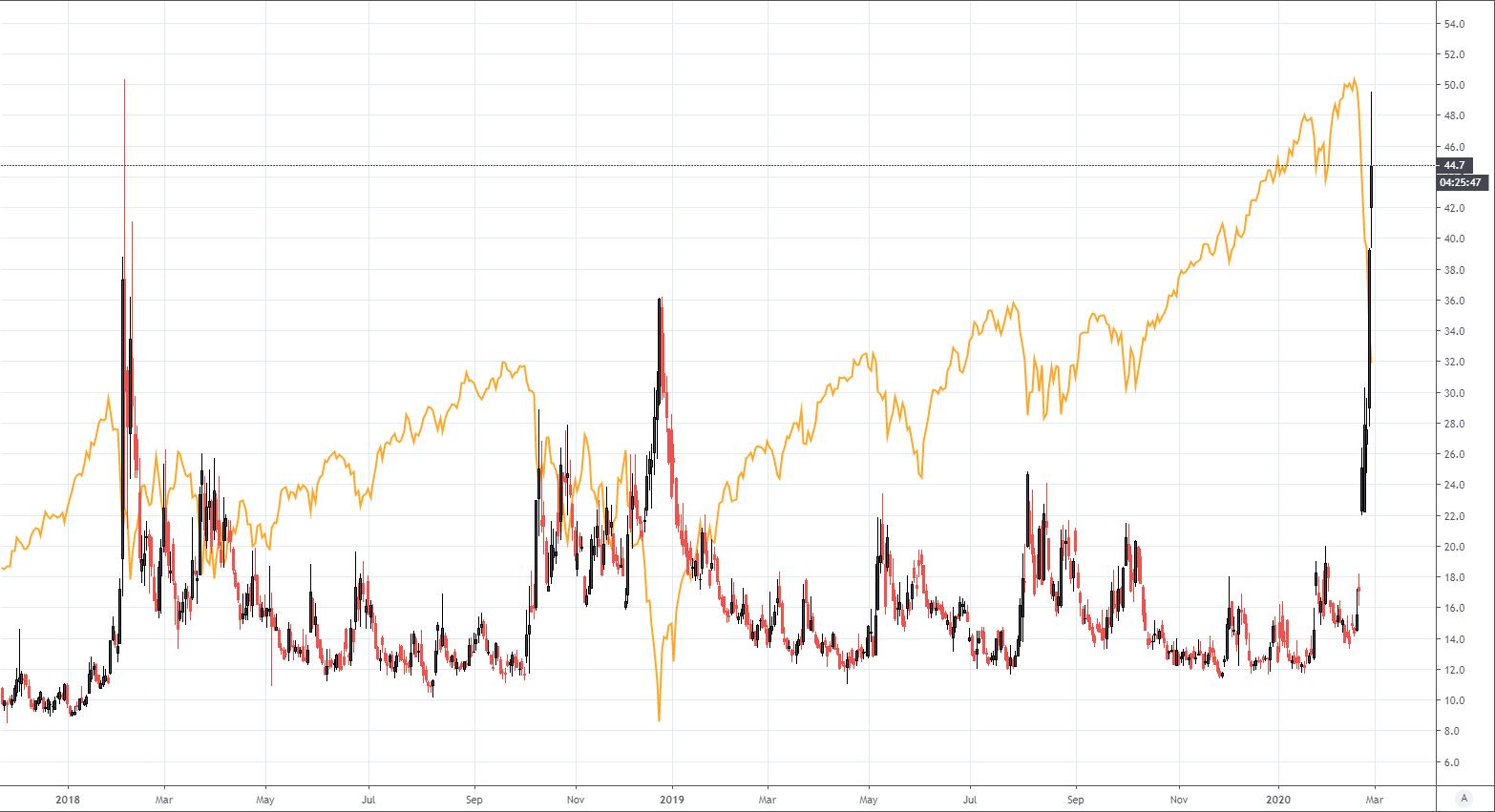 vienas btc tradingview