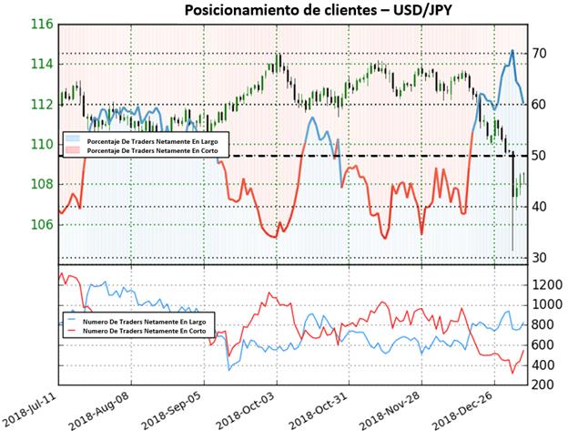 USD/JPY bajo la posibilidad de movimientos alcistas próximamente