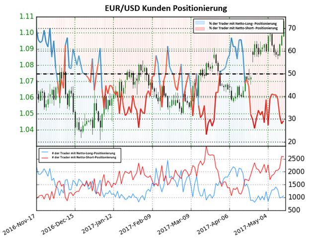 Euro könnte weiter aufgrund von Short- Positionen steigen