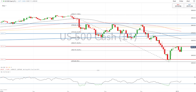 S&P 500 Needs Support From Dovish Fed and Positive Trade War Talks