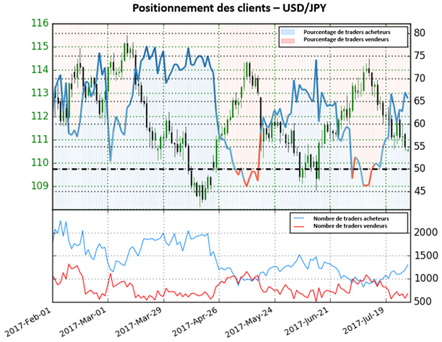 Selon le sentiment des traders, l'USD/JPY garde un trait mitigé
