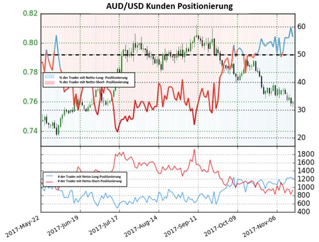 Schlüsselverschiebung im Sentiment kann den australischen Dollar unter Druck setzen