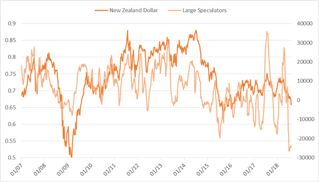 CoT Update – Large Specs Continue to Shed EUR/USD & Gold Net-longs