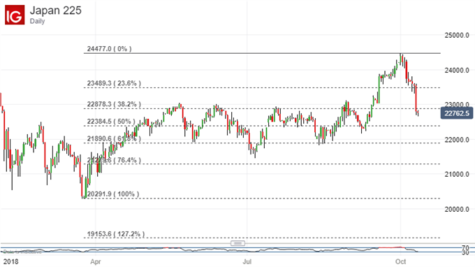 Nikkei 225 Technical Analysis: Sharp Falls Leave Bulls Down, Not Out