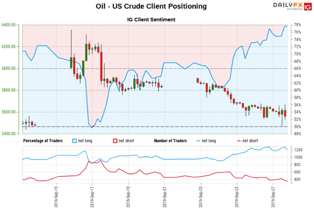 Crude Oil Price Chart and Client Positioning