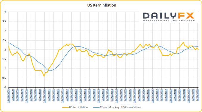 US Kerninflation