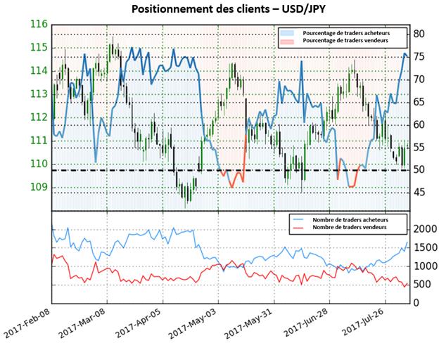La hausse des positions acheteuses indique des perspectives baissières importantes sur l'USD/JPY