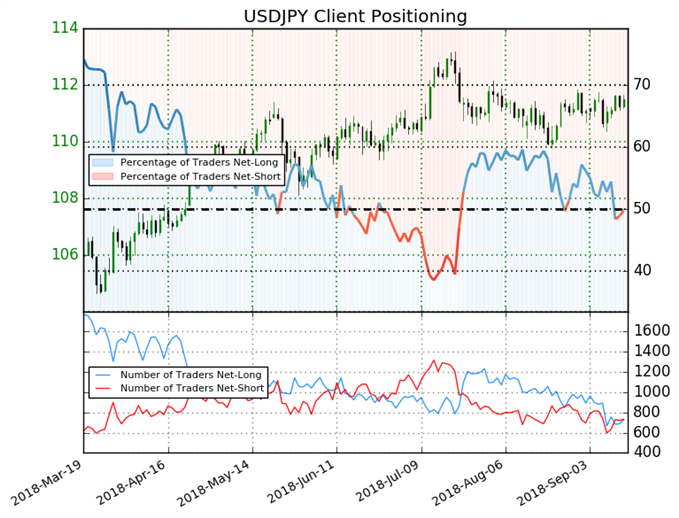 Sentiment traders USDJPY