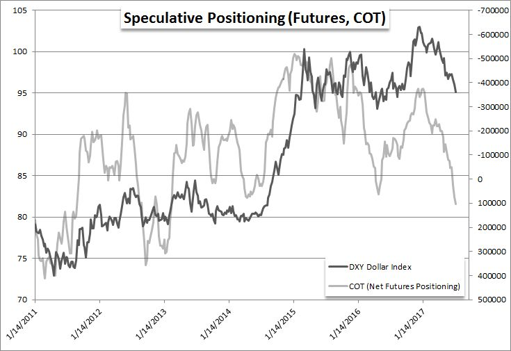 Record Highs for SPX Not Risk Dollar Break for AUD  USD Not EUR  USD