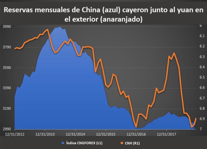 Reservas de China vs. Yuan