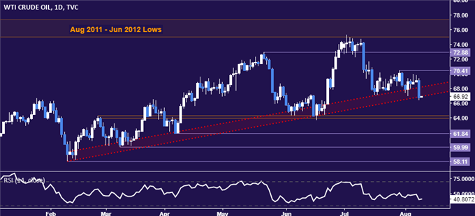 Gold Price Chart Hints at Bottoming After US 10-Year Bond Auction