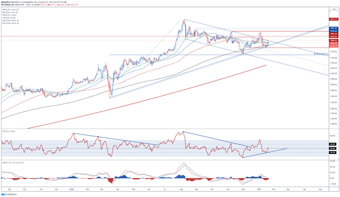 Precious Metals Analysis: Gold and Silver Buoyant as Real Yields Fall