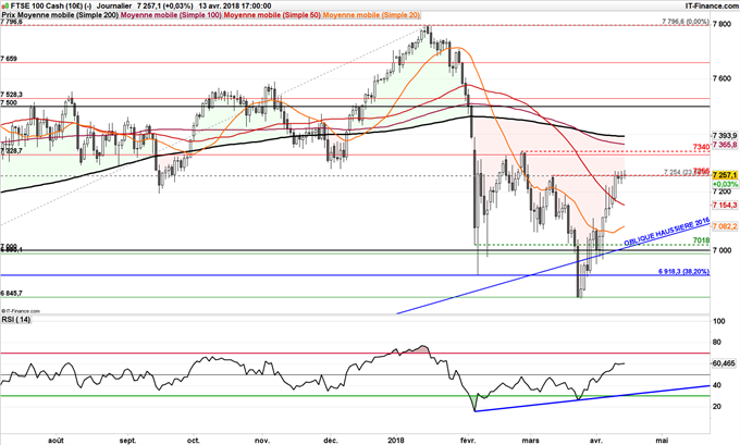 FTSE 100 support RSI momentum