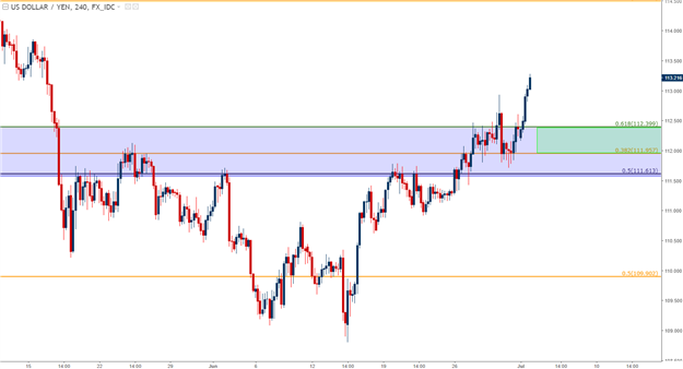 Dollar Primed for FOMC Minutes, NFP as Euro, Yen Trends Advance