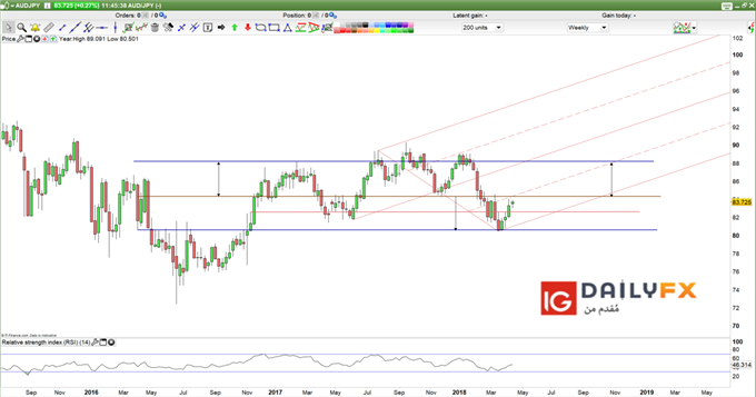 AUD/JPY prices weekly chart
