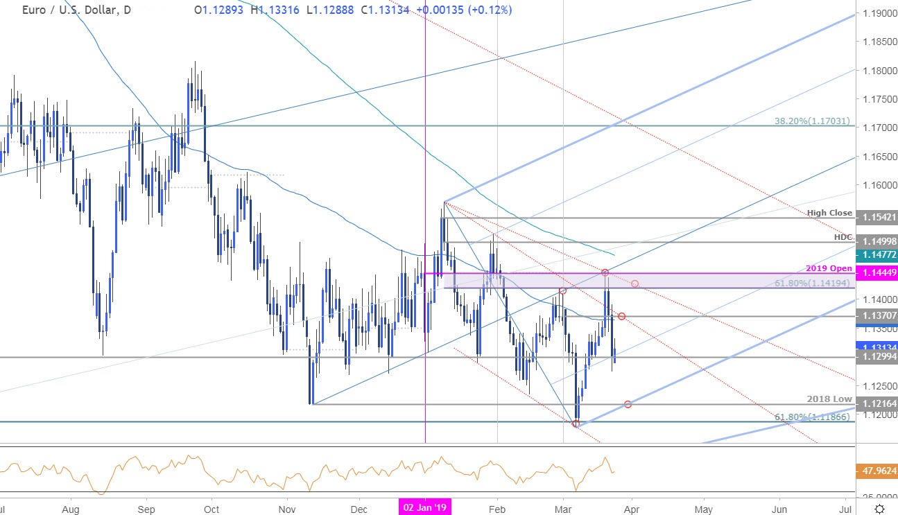 Euro Price Outlook: EUR/USD Battle Lines Drawn into March Close