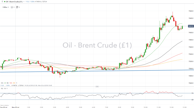 Crude Oil Prices Surge as Iran Threatens to Close Major Oil Chokepoint