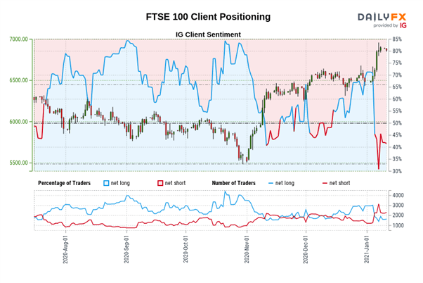FTSE 100 Weekly Look Ahead: Can the FTSE 100 Outperform in 2021?
