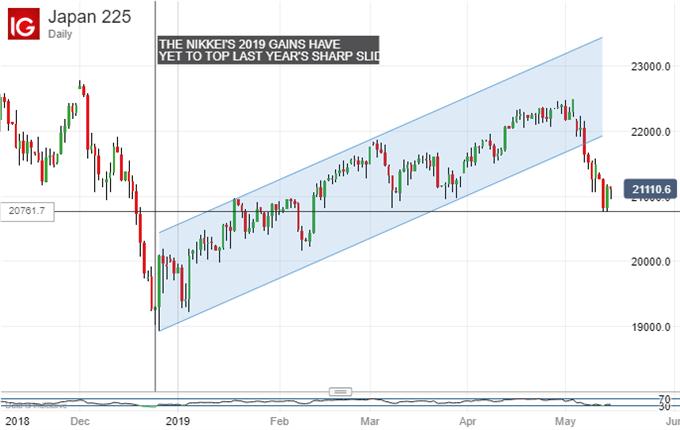 Nikkei 225, Daiy Chart