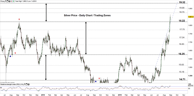 Silver price daily chart 29-08-19 Zoomed out