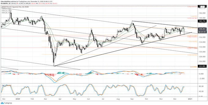 gbp / jpy rate, gbp / jpy technical analysis, gbp / jpy chart, gbp / jpy rate forecast, gbp / jpy rate chart, gbp to jpy, gbp rate, latest Brexit, Brexit talks, Brexit