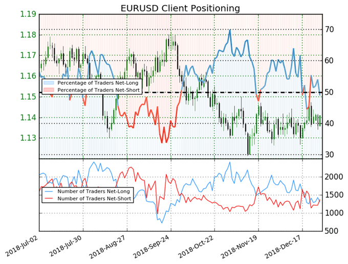 Sentiment traders EUR/USD