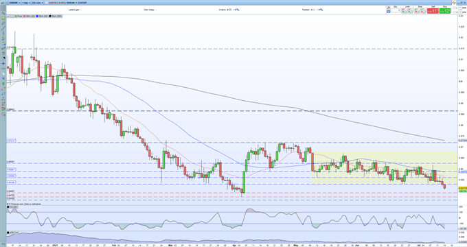 EUR/GBP Price Forecast - Range Support Broken, Fresh Multi-Month Lows Now on The Cards
