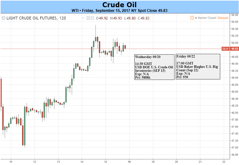 Commodities - Crude Oil Prices Ease But Hold on to Gains