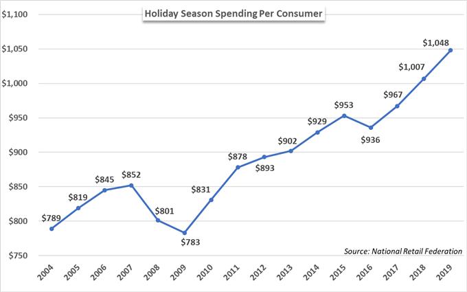 Holiday Season Spending Per Consumer