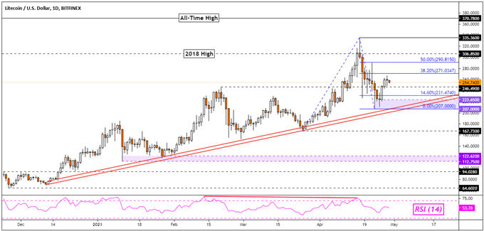 Bitcoin, Litecoin, Ethereum Analysis: BTC and LTC Attempting Recovery, ETH at Risk?