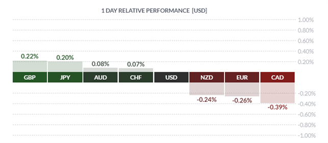 USD in Demand By Default, CAD Drops, GBP Short Covered - US Market Open