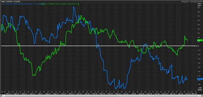 Les décevants chiffres macroéconomiques en zone euro font pression sur l'euro