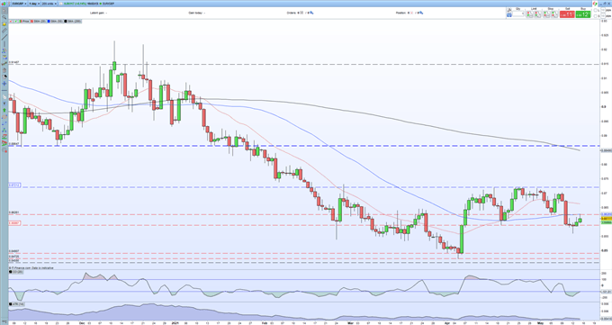 EUR/GBP Price Outlook - Trading Range Continues to Offer Opportunities
