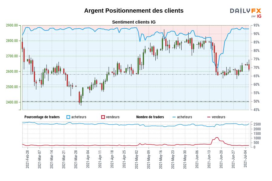 Argent SENTIMENT CLIENT IG : Nos données montrent que les traders sont à l'achat plus depuis mars 08 lorsque Argent se négociait à 2515,30.