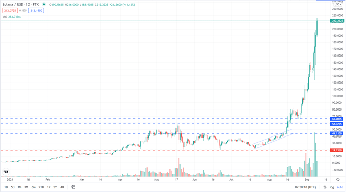 Solana (SOL/USD) Continues to Soar, Ethereum (ETH/USD) Consolidating Recent Flash Crash