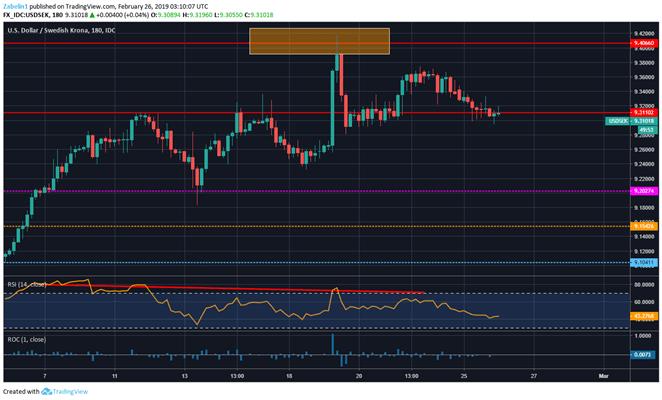 Chart Showing USD/SEK
