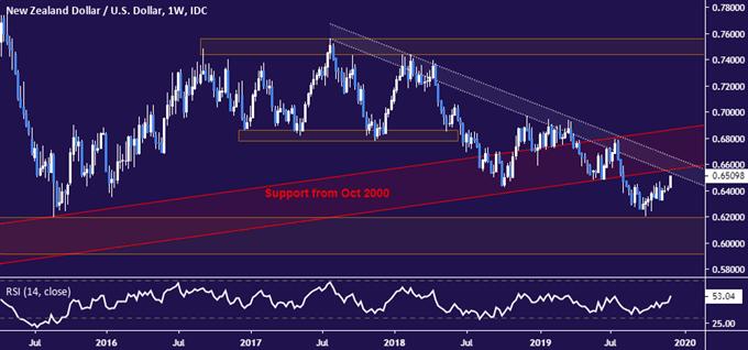 NZD/USD Technical Analysis: NZ Dollar Surge Belies Downtrend
