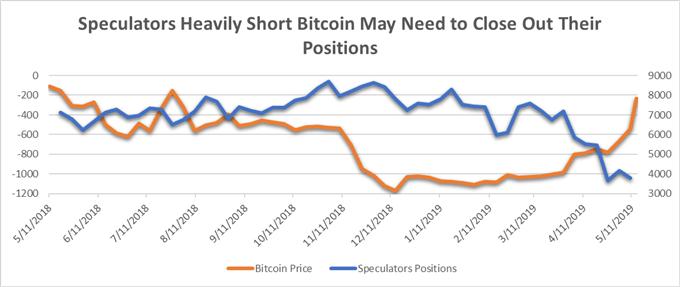 Bitcoin Price Rallies Amid Trade War, Crypto Adoption Headlines