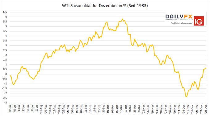 WTI Rohölpreis Saisonalität
