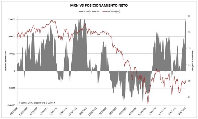 Posicionamiento MXN en el mercado de futuros