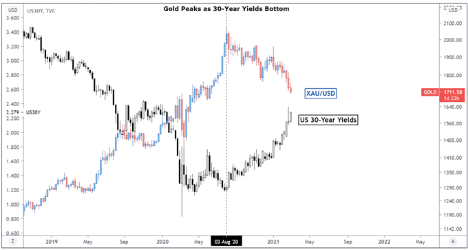 Gold Price Forecast: Rebound at Risk as Yields Aim Higher Ahead of FOMC