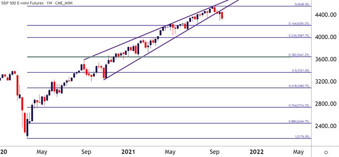 Biểu đồ hàng tuần của S&P 500