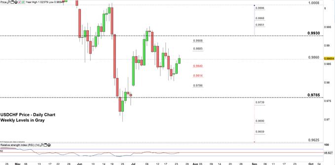 USDCHF price daily chart 24-07-19 Zoomed in