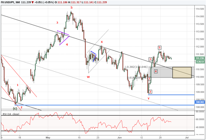 USD/JPY Advances in Impulses and Corrects in Three's