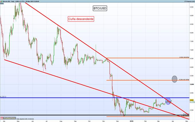 Gráficos de mayor relevancia para la siguiente semana: USD/MXN, EUR/USD, Bitcoin y más...