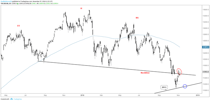 dax daily chart, between neckline & 2011 t-line