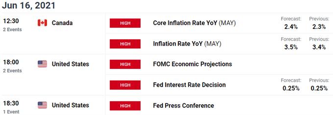 US / Canada Economic Calendar - USD/CAD Event Risk - FOMC Interest Rate Decision - Core Inflation