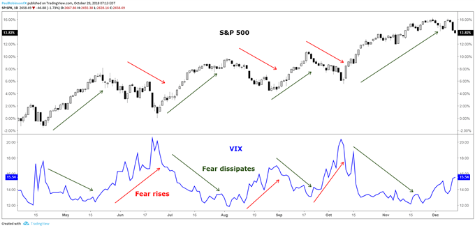 A Guide to S&P 500 VIX Index